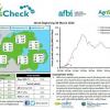 GrassCheck Bulletin Week Beginning 30th March 2020