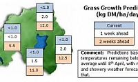 Estimated and predicted grass growth week beginning 1st April 2013